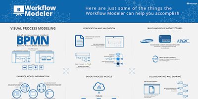 Workflow Modeler capabilities