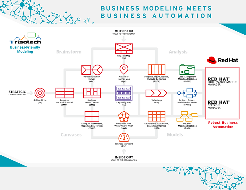 Business Modeling Meets Business Automation