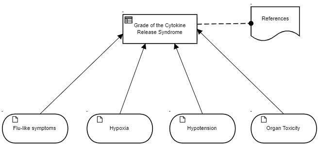 Cytokine Release Syndrome Grading System Lee