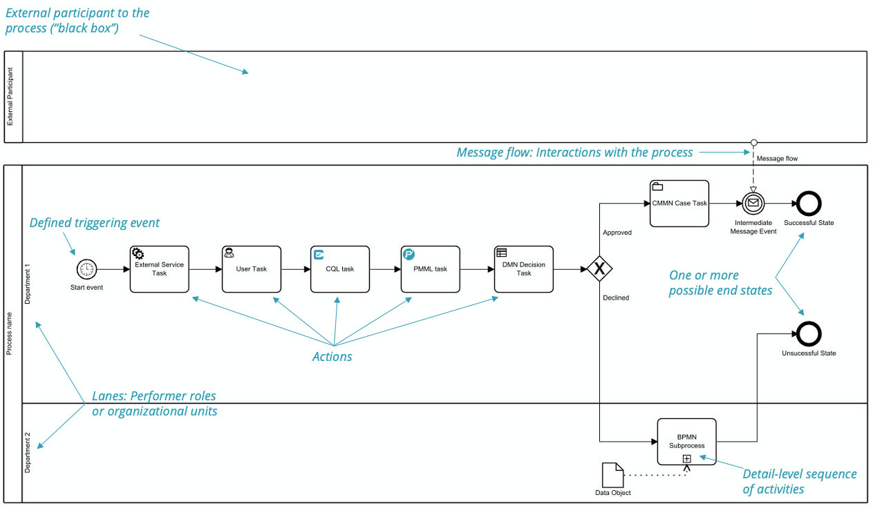 BPMN 101: What Is a Process?