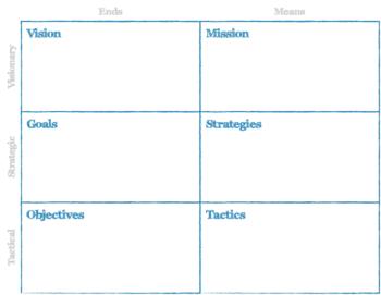 Business Motivation Model Canvas