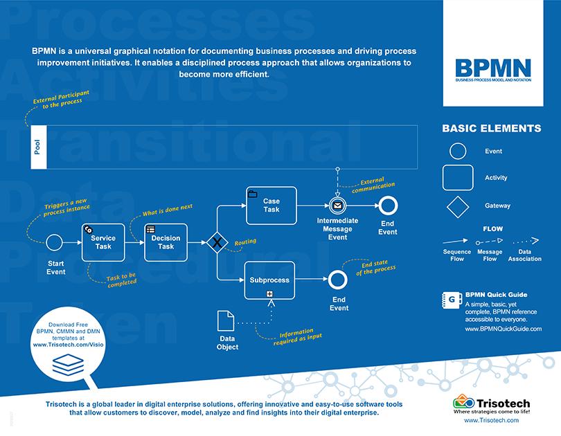 BPMN Poster